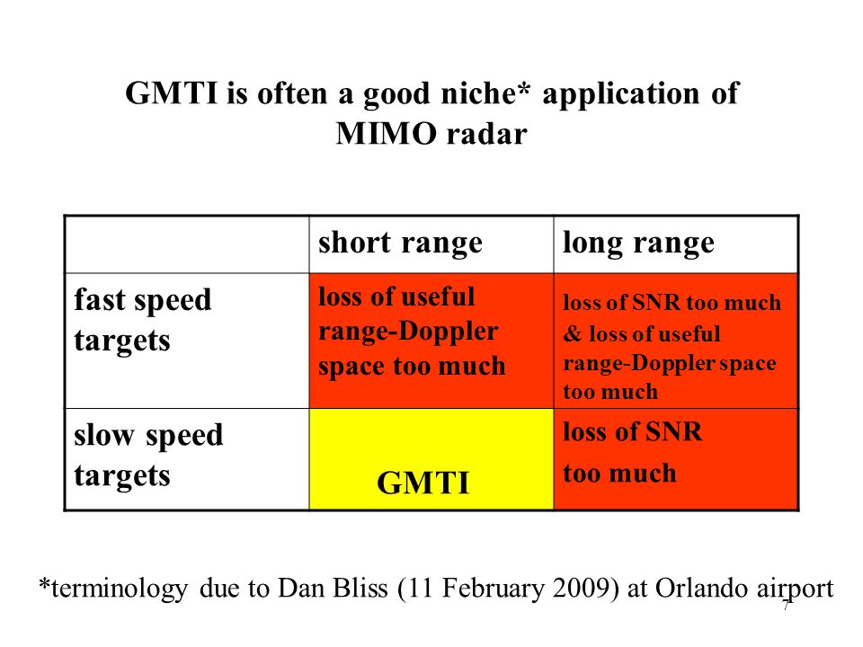 GMTI is often a good niche* application of MIMO radar