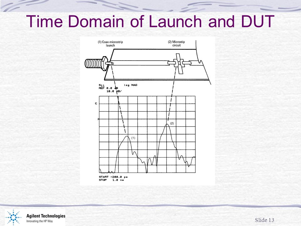 Time Domain of Launch and DUT