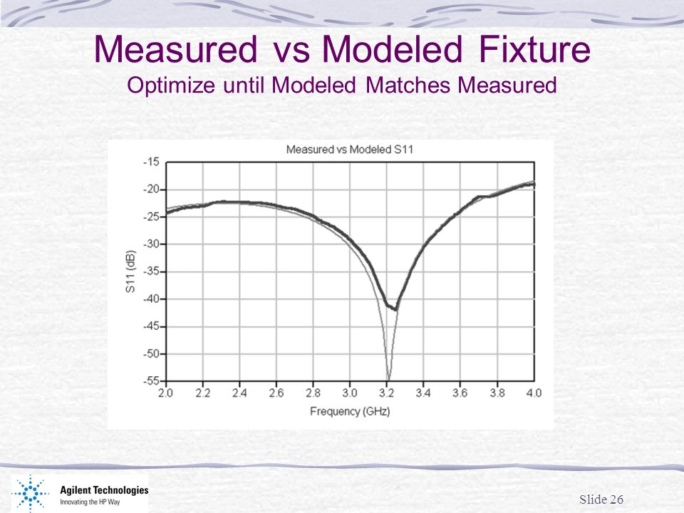 Measured vs Modeled Fixture Optimize until Modeled Matches Measured