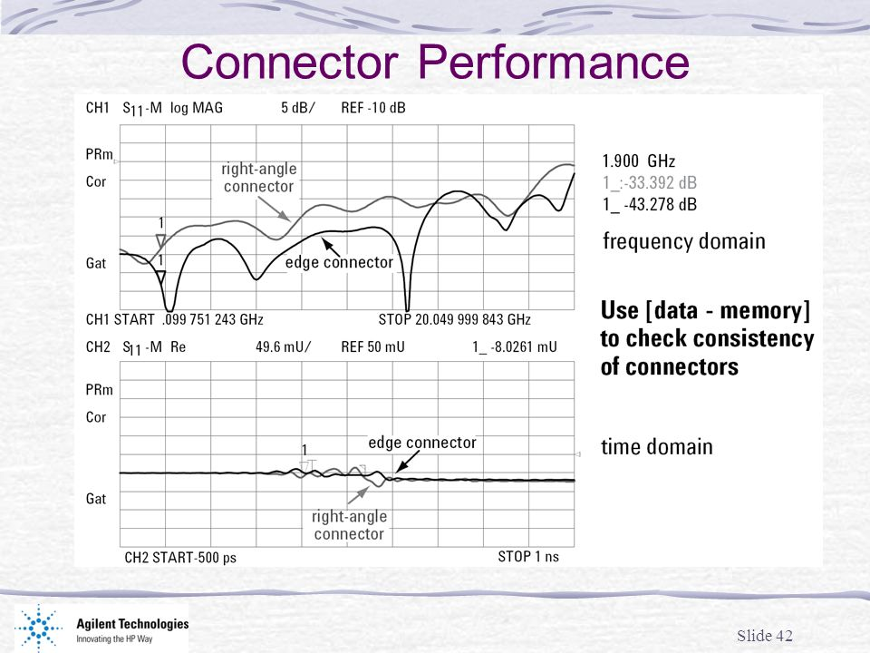 Connector Performance