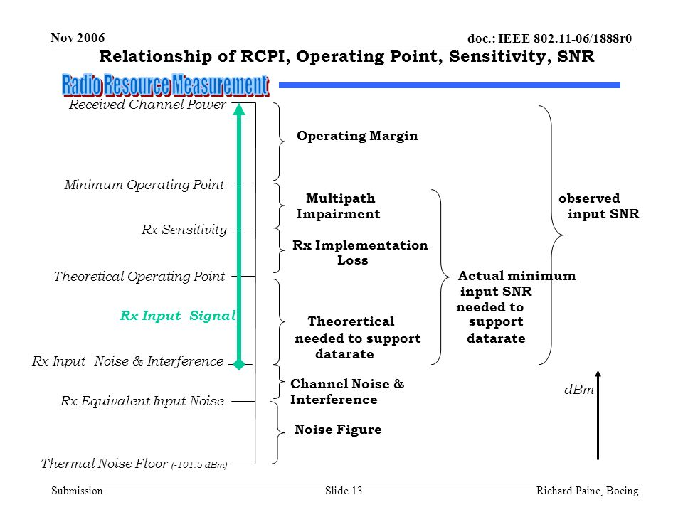 Relationship of RCPI, Operating Point, Sensitivity, SNR