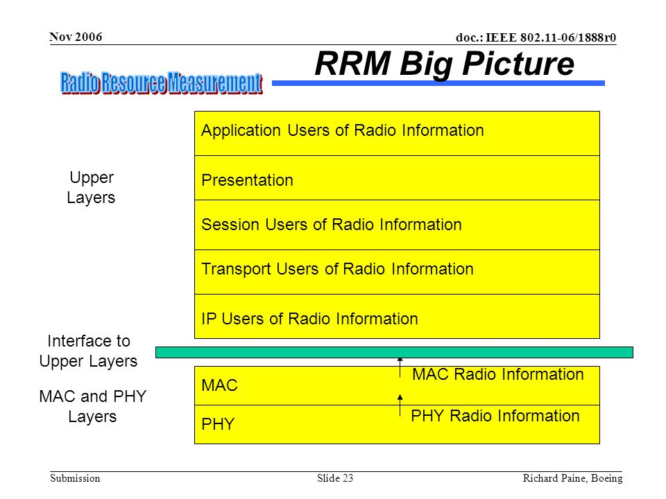RRM Big Picture Application Users of Radio Information Upper