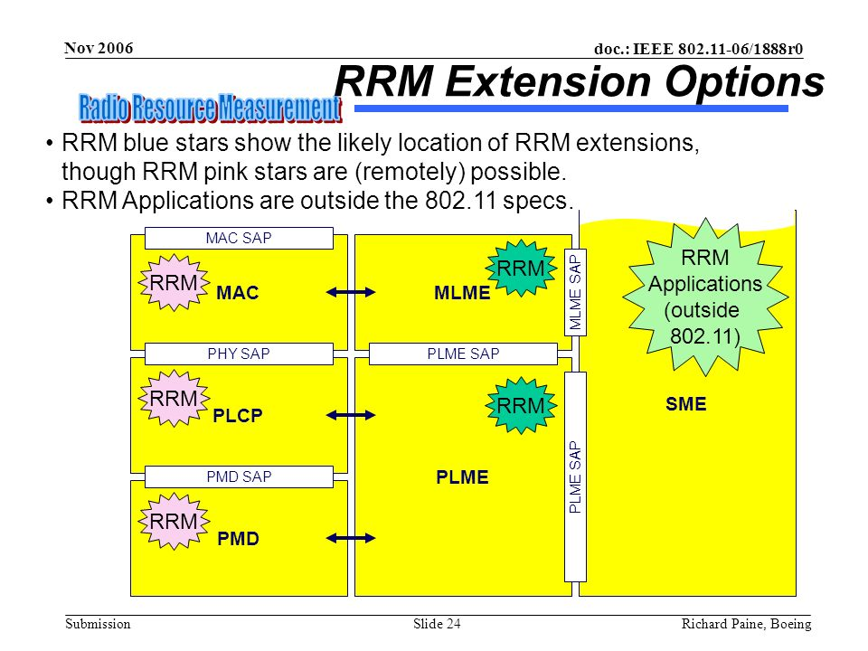 August 2002 doc.: IEEE 802.11-02/506r0. RRM Extension Options.