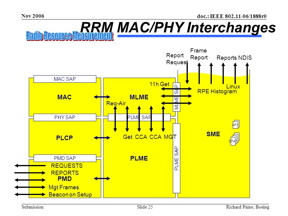 RRM MAC/PHY Interchanges