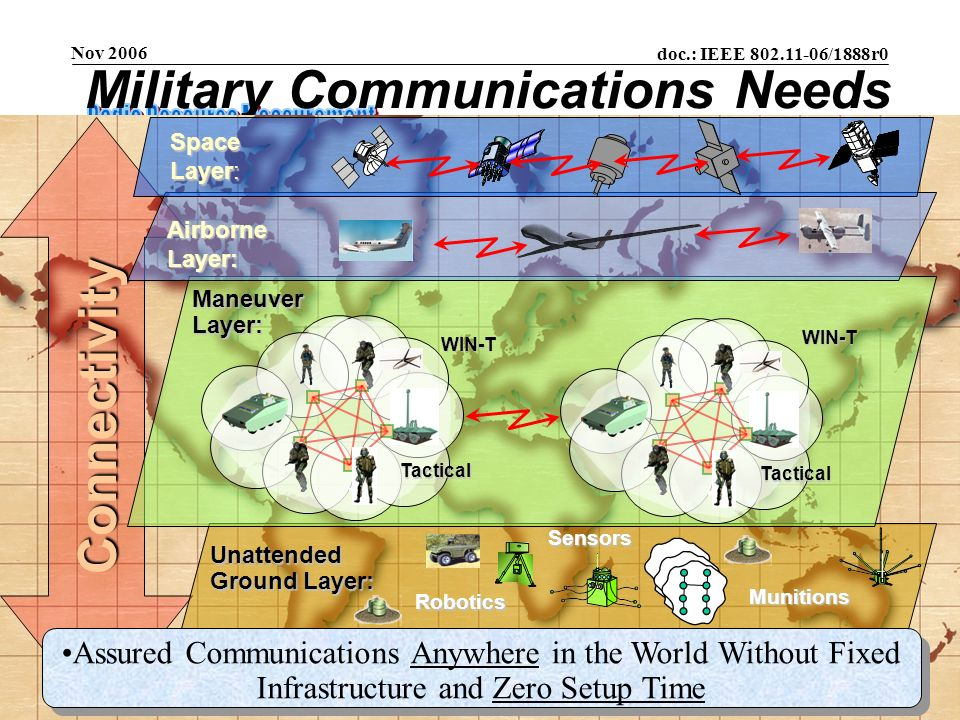 Military Communications Needs
