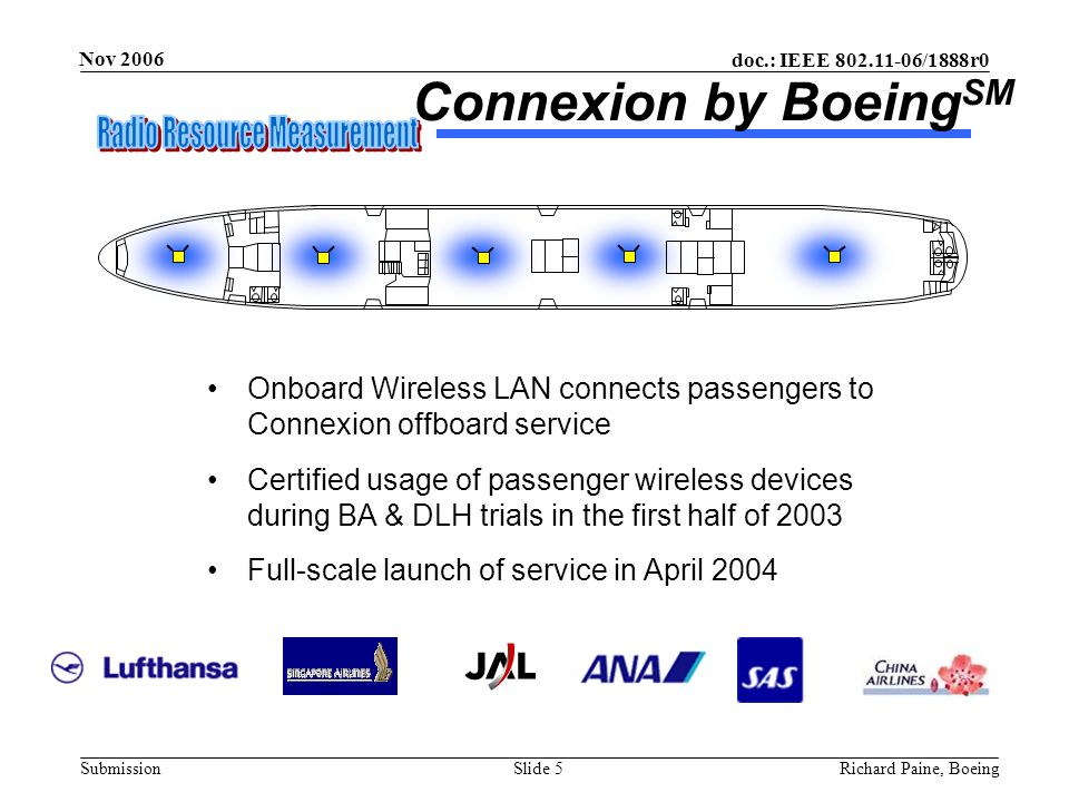 August 2002 doc.: IEEE 802.11-02/506r0. Connexion by BoeingSM. Onboard Wireless LAN connects passengers to Connexion offboard service.