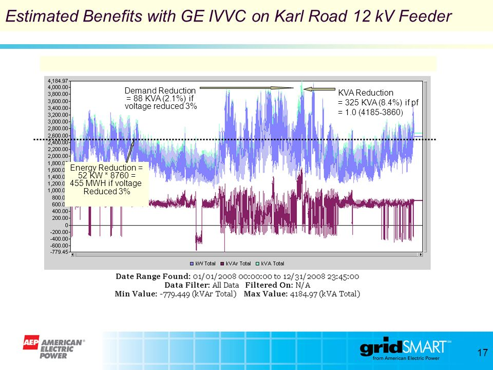 Estimated Benefits with GE IVVC on Karl Road 12 kV Feeder