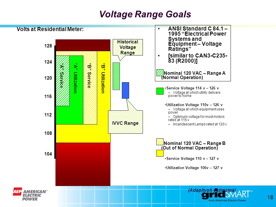 Voltage Range Goals Volts at Residential Meter: