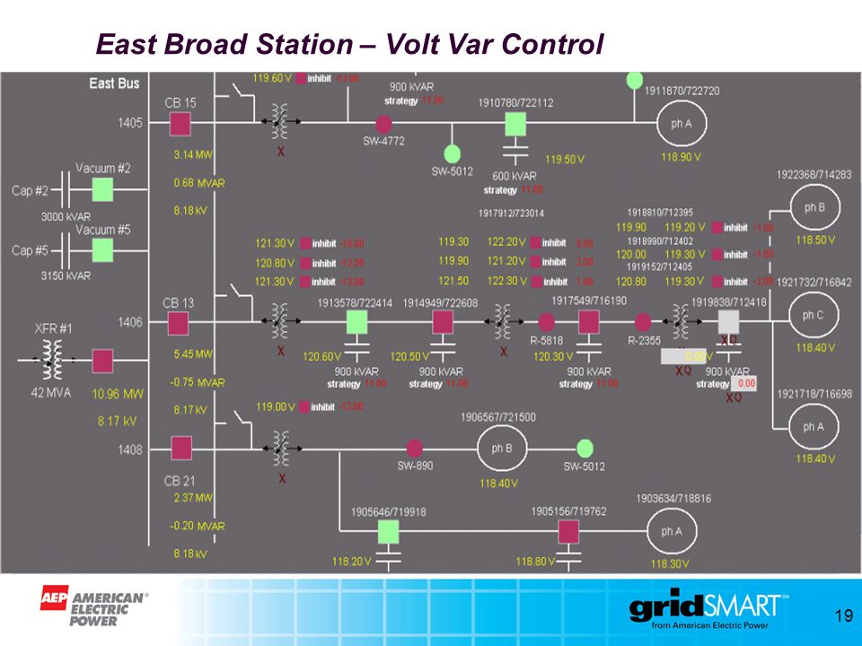 East Broad Station – Volt Var Control