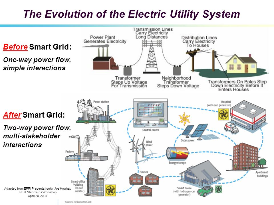 The Evolution of the Electric Utility System