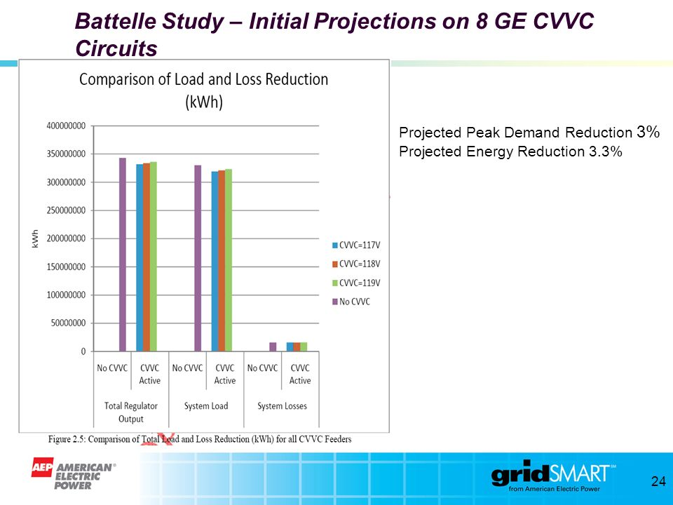 Battelle Study – Initial Projections on 8 GE CVVC Circuits