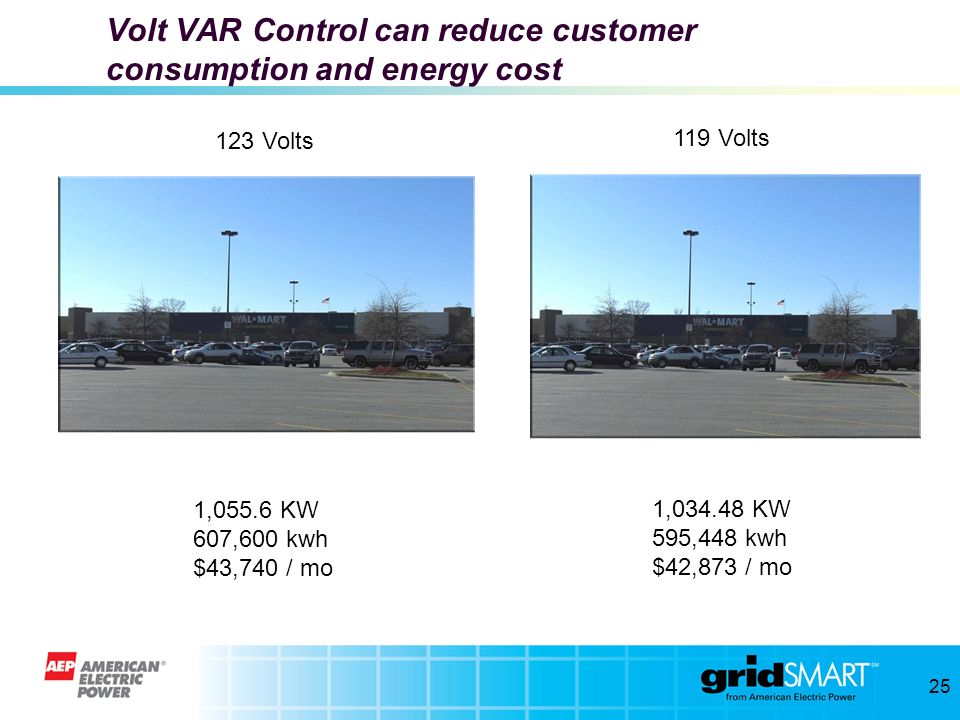 Volt VAR Control can reduce customer consumption and energy cost