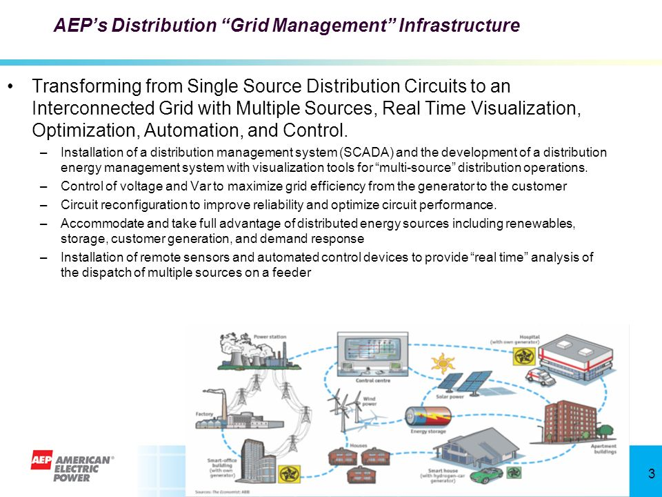 AEP's Distribution Grid Management Infrastructure