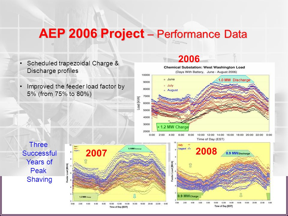 AEP 2006 Project – Performance Data