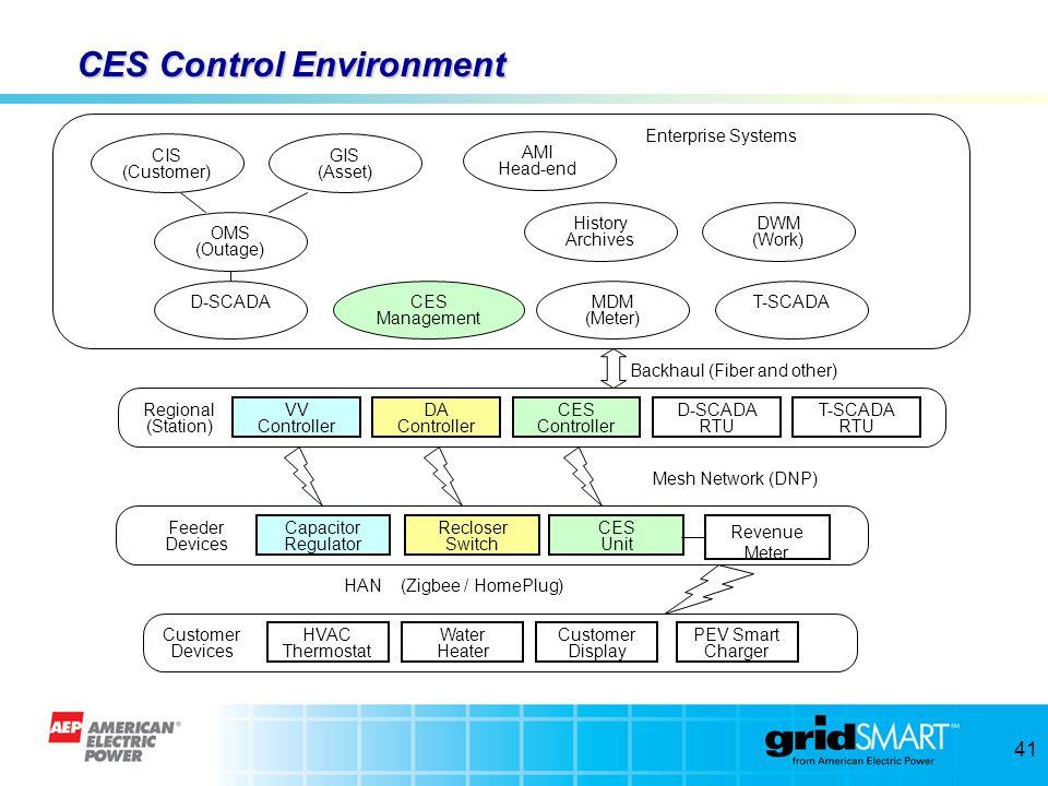 CES Control Environment