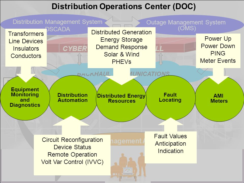 Distribution Operations Center (DOC)