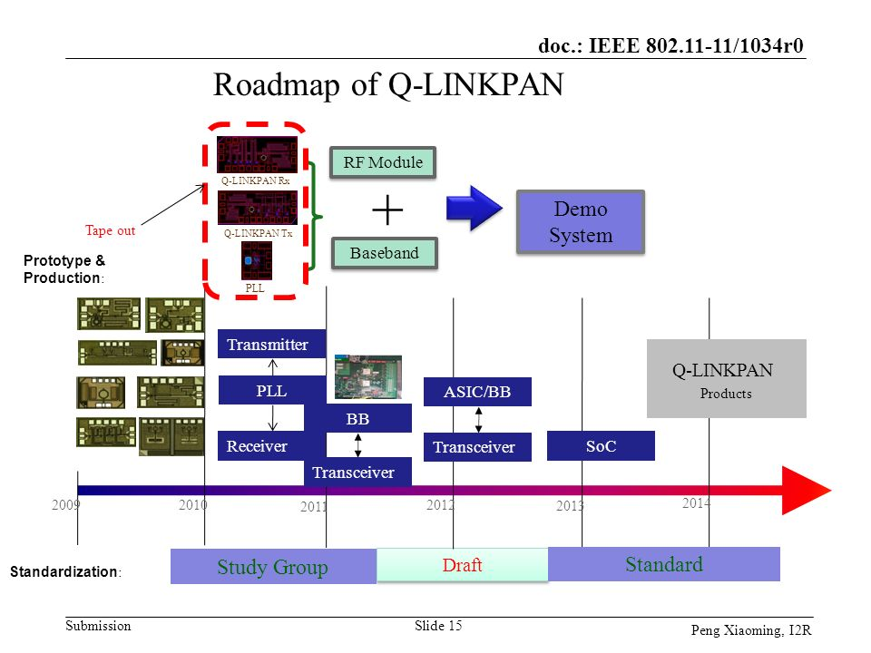 + Roadmap of Q-LINKPAN Q-LINKPAN Demo System Study Group Standard