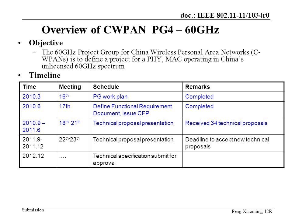 Overview of CWPAN PG4 – 60GHz
