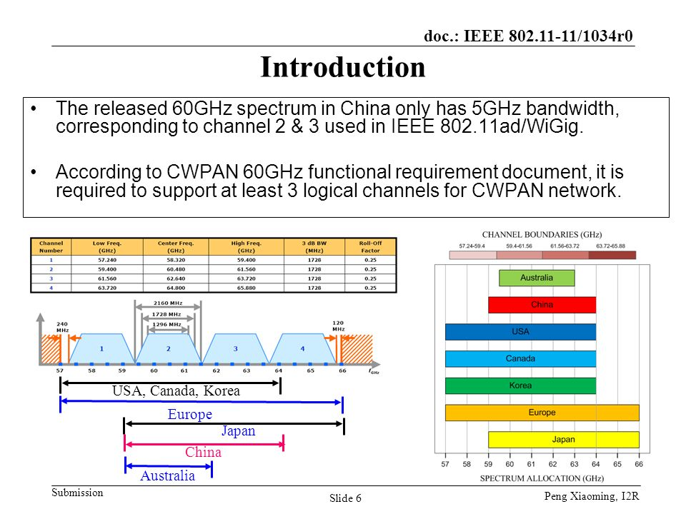 Introduction The released 60GHz spectrum in China only has 5GHz bandwidth, corresponding to channel 2 & 3 used in IEEE 802.11ad/WiGig.