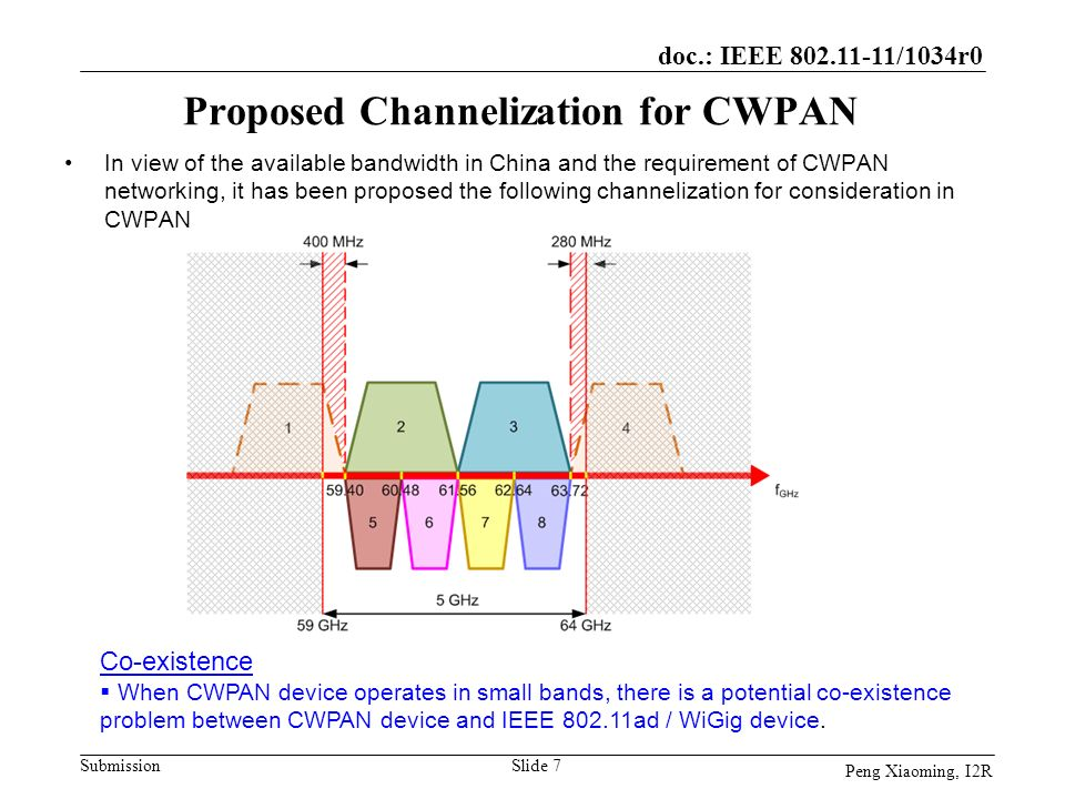 Proposed Channelization for CWPAN