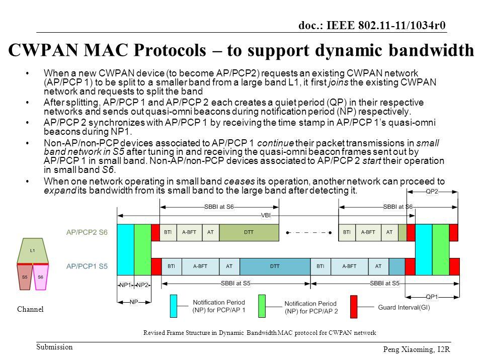 CWPAN MAC Protocols – to support dynamic bandwidth
