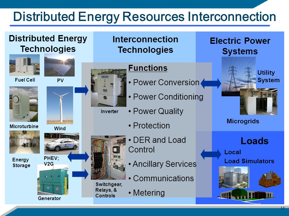 Distributed Energy Resources Interconnection