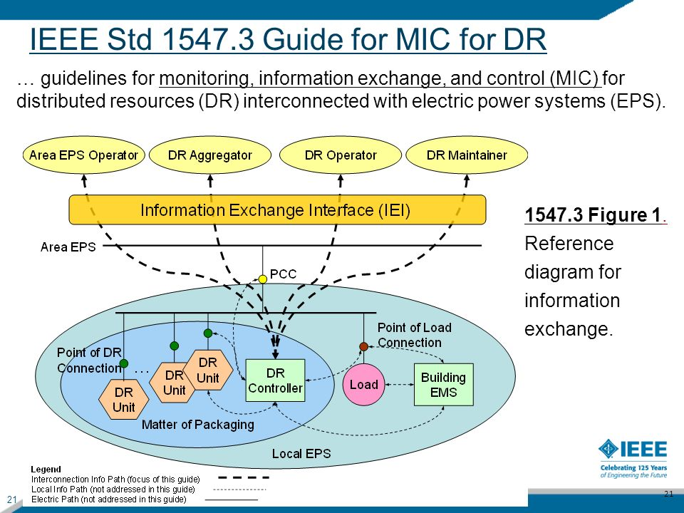 IEEE Std 1547.3 Guide for MIC for DR