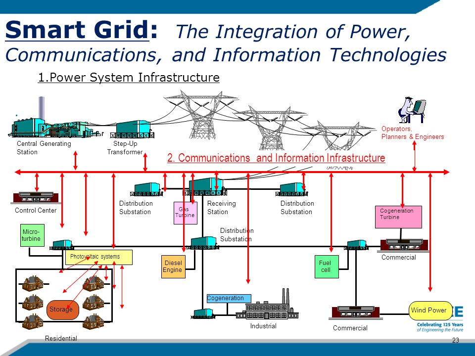 Smart Grid: The Integration of Power, Communications, and Information Technologies