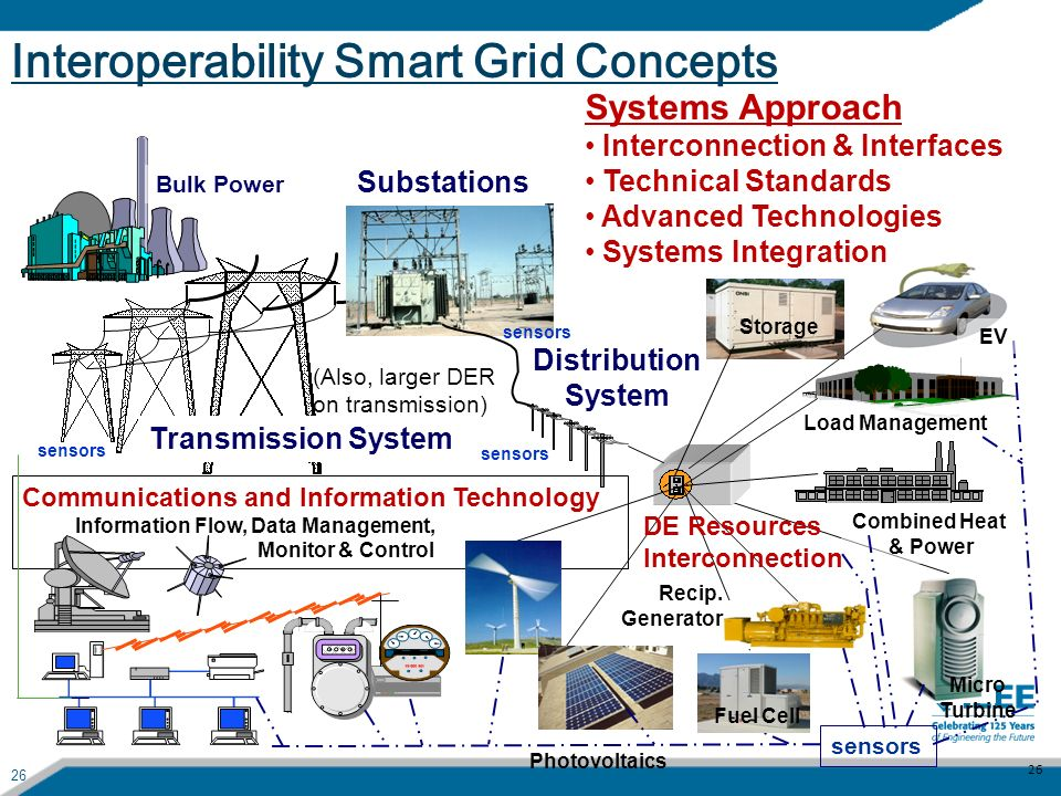Interoperability Smart Grid Concepts