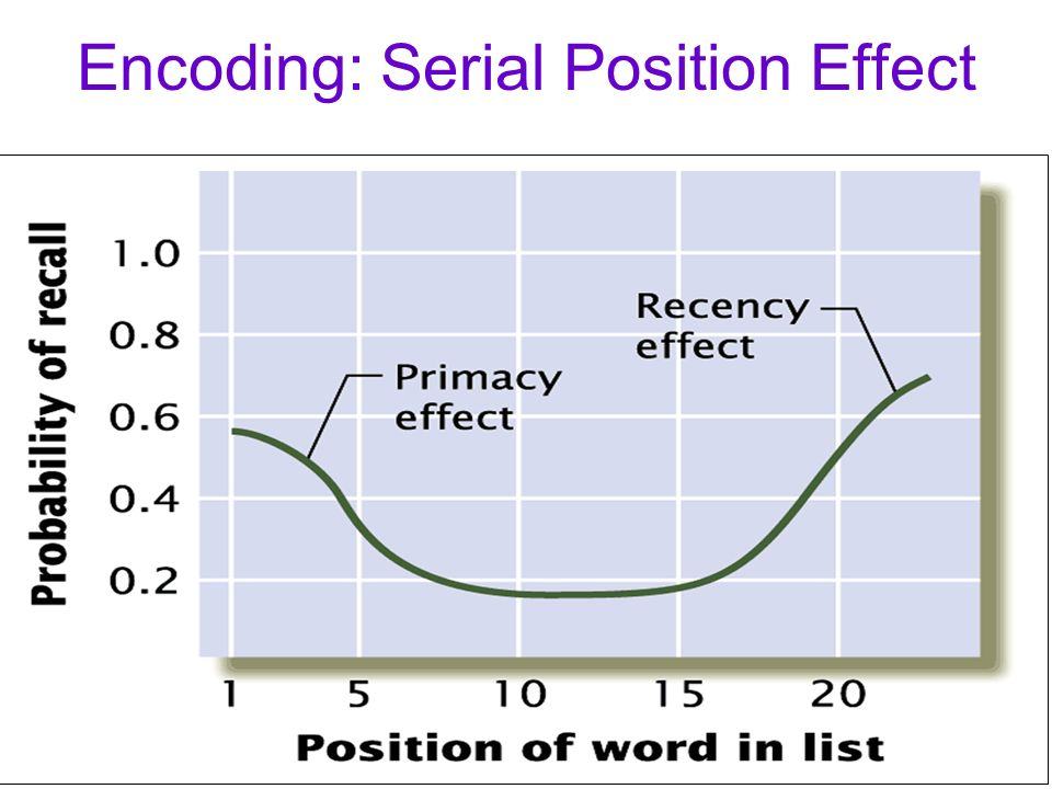 effect of mnemonic technique on serial 1 percept mot skills 1965 aug21(1):123-34 effects of a mnemonic technique applied to verbal learning and memory smith rk, noble ce pmid.