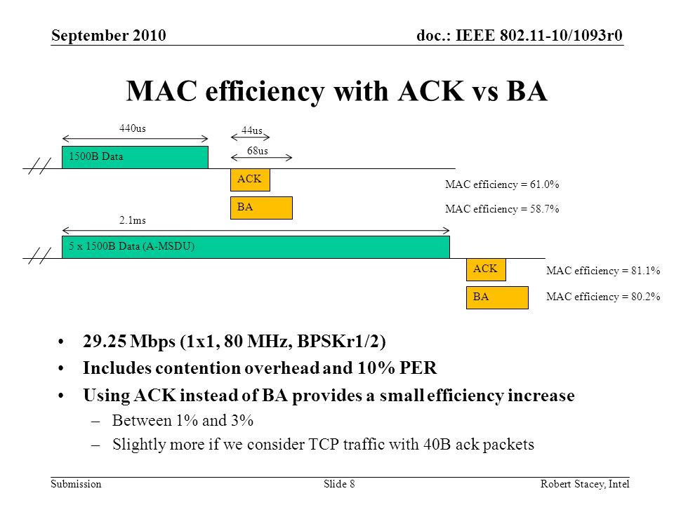 MAC efficiency with ACK vs BA