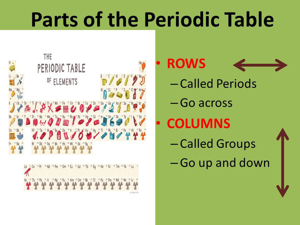 The atom and periodic table ppt video online download for Table up and down but