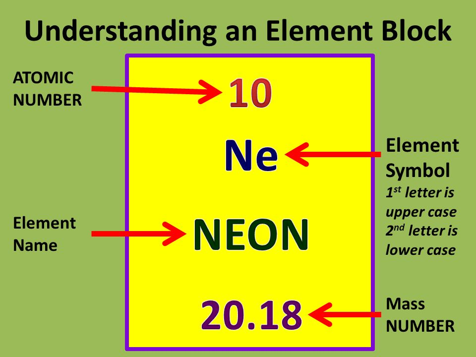 The atom and periodic table ppt video online download 9 understanding urtaz Choice Image