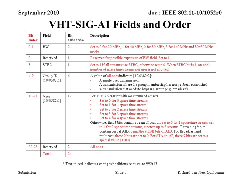 VHT-SIG-A1 Fields and Order