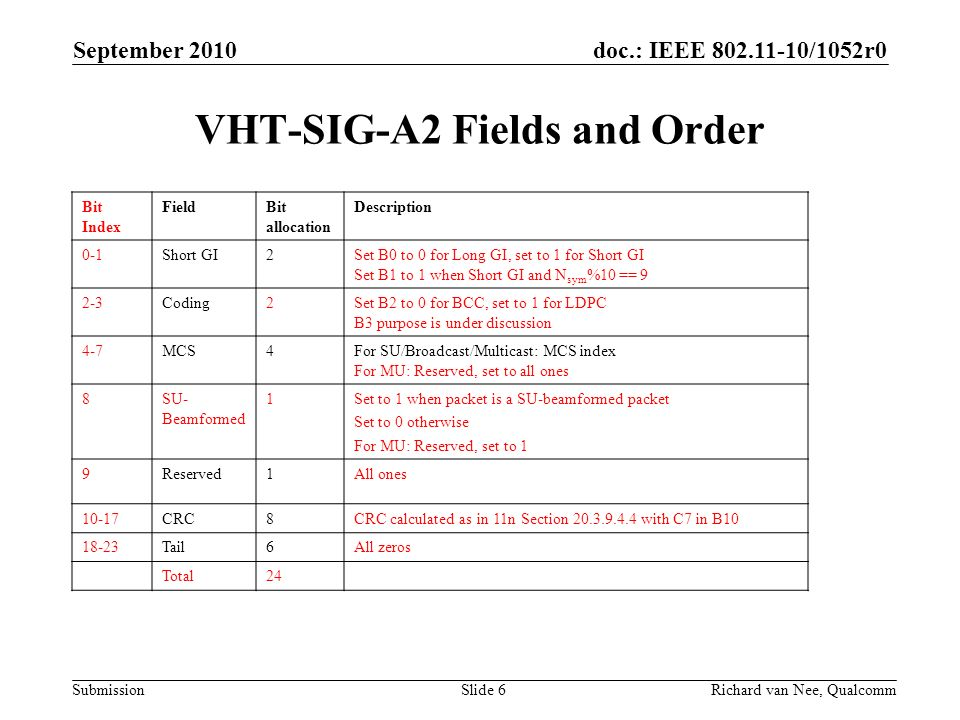 VHT-SIG-A2 Fields and Order