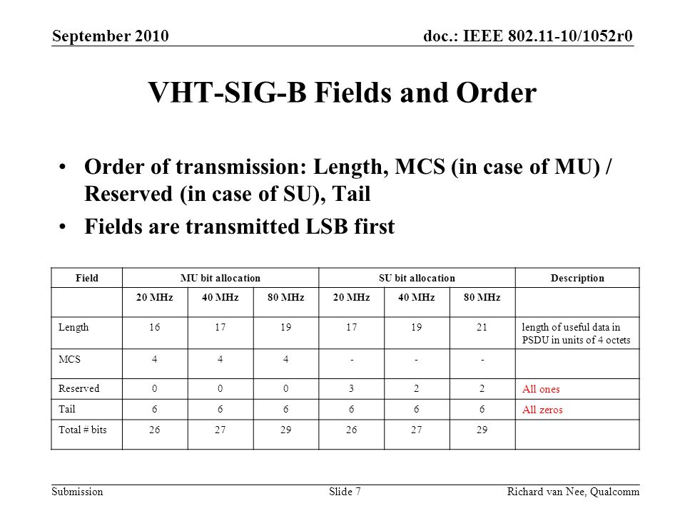 VHT-SIG-B Fields and Order