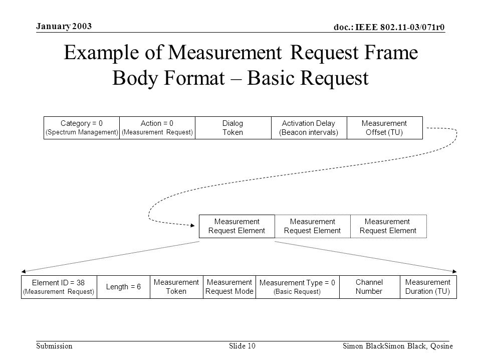 Example of Measurement Request Frame Body Format – Basic Request