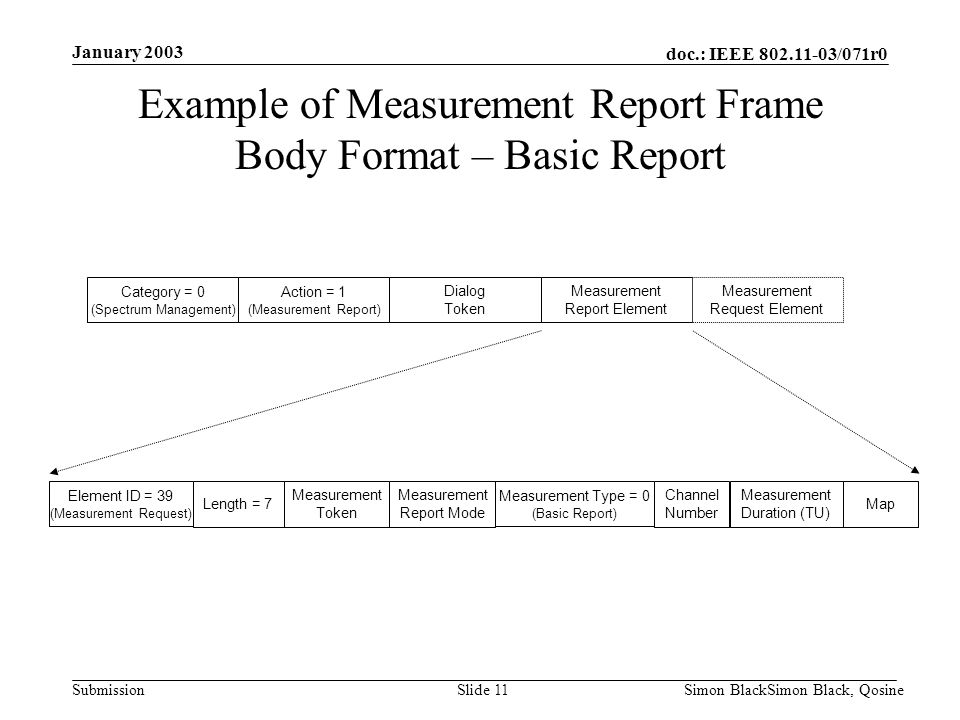 Example of Measurement Report Frame Body Format – Basic Report