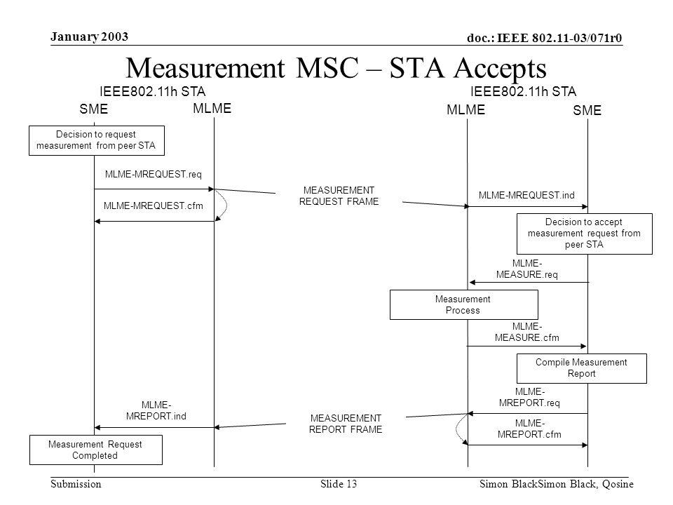 Measurement MSC – STA Accepts