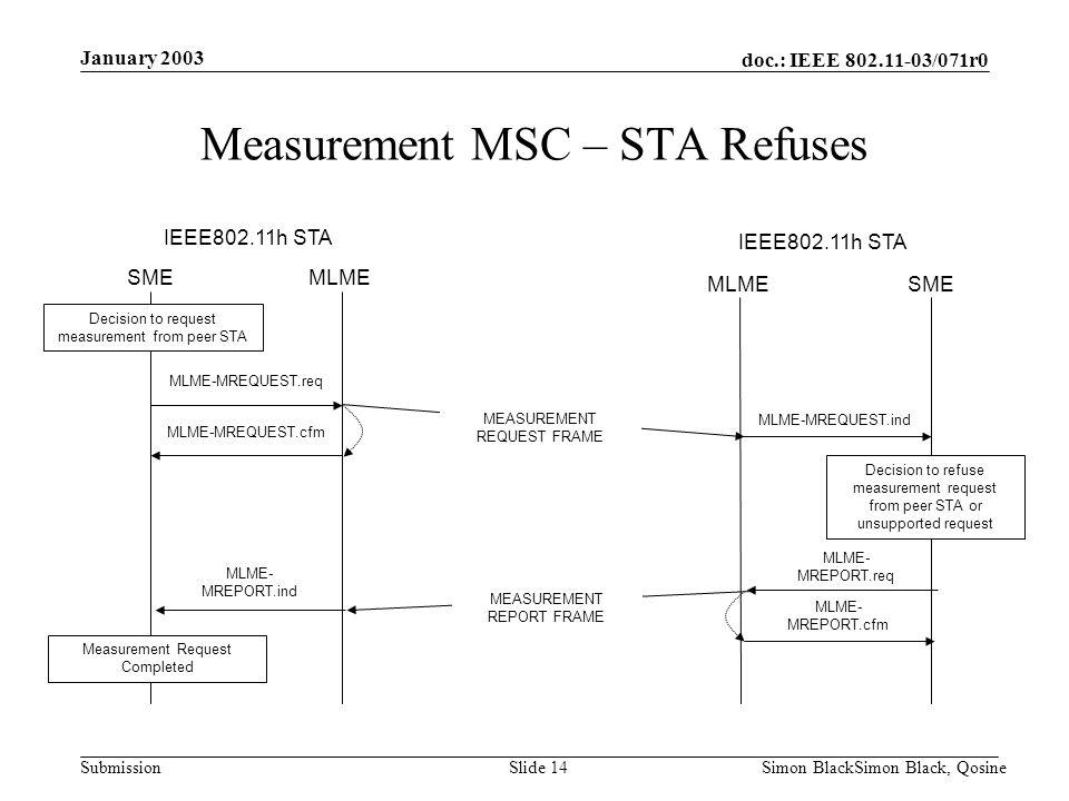 Measurement MSC – STA Refuses