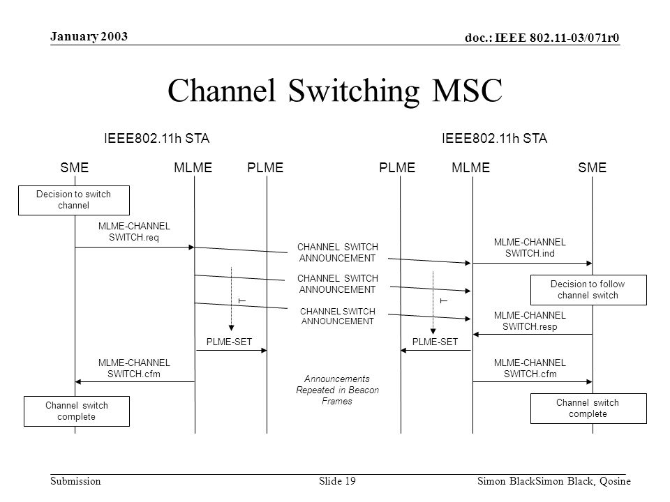 Channel Switching MSC January 2003 IEEE802.11h STA IEEE802.11h STA SME