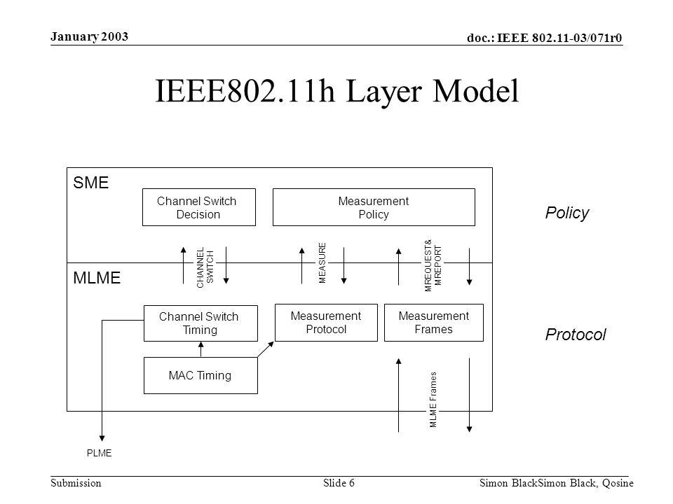 IEEE802.11h Layer Model SME MLME January 2003 MAC Timing Measurement
