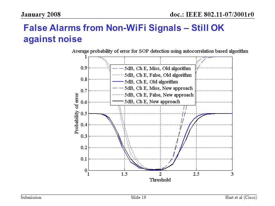 False Alarms from Non-WiFi Signals – Still OK against noise