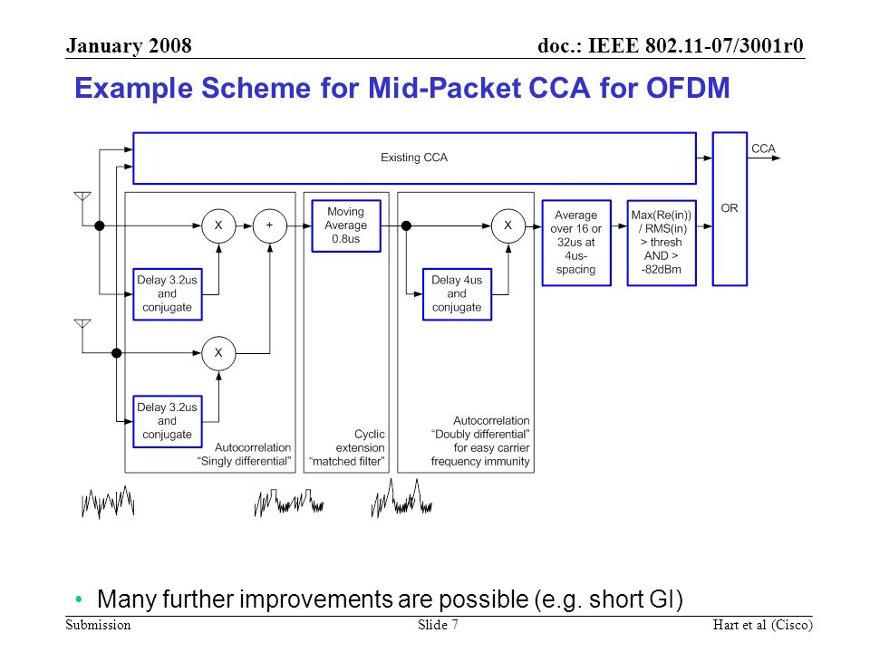Example Scheme for Mid-Packet CCA for OFDM