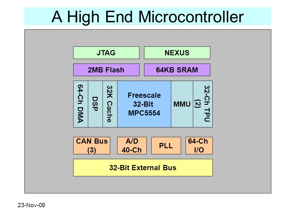 A High End Microcontroller