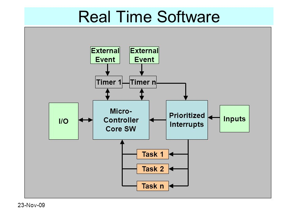 Real Time Software External Event External Event Timer 1 Timer n