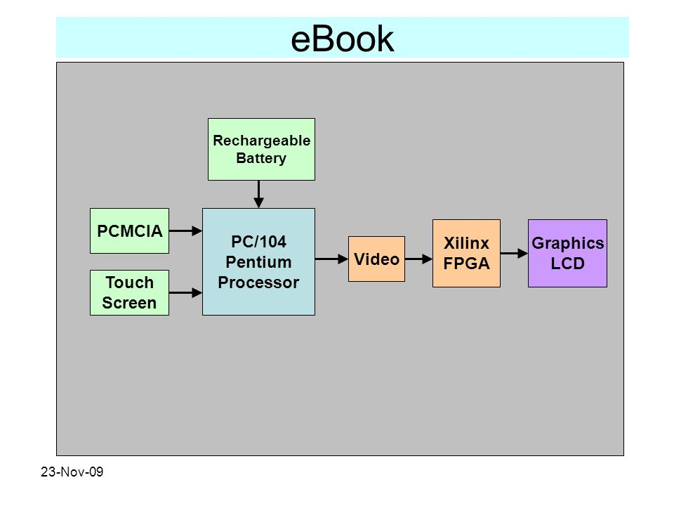 eBook PCMCIA PC/104 Pentium Processor Xilinx FPGA Graphics LCD Video