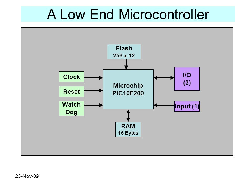 A Low End Microcontroller