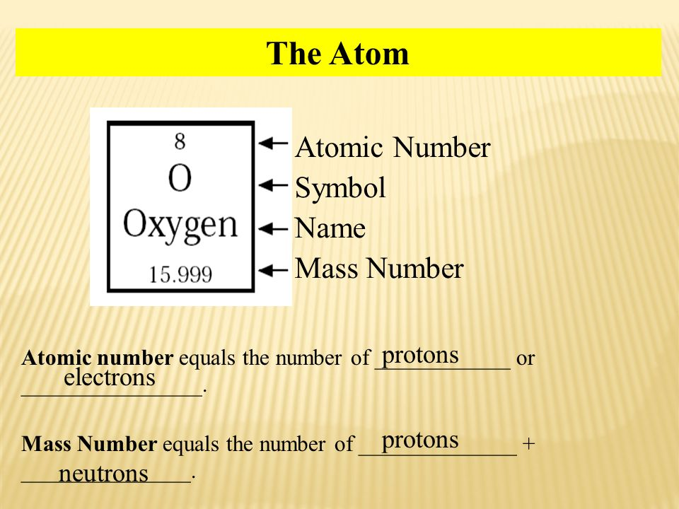 Circuit Diagram Worksheet Pdf December Th Homework Swbat Explain The Difference Between  Grade 11 Worksheets Pdf with Free German Worksheets The Atom Atomic Number Symbol Name Mass Number Protons Electrons Cml Math Worksheets