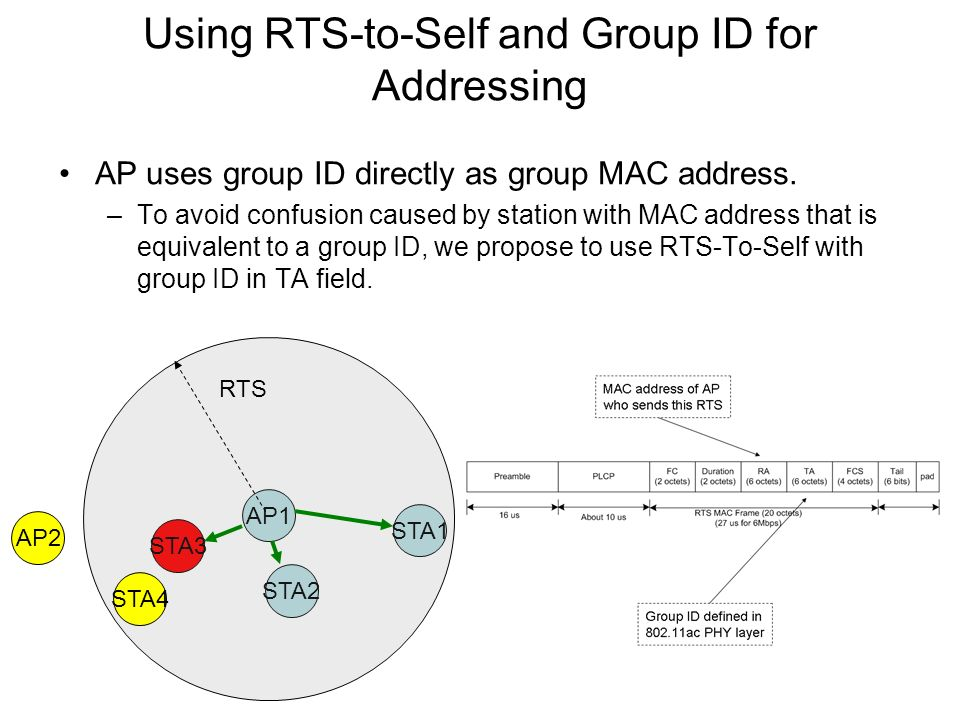 Using RTS-to-Self and Group ID for Addressing